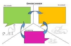dinoscanner