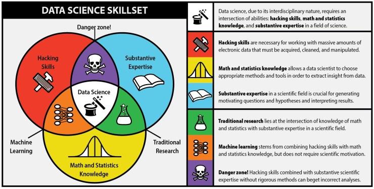 Bron: Berkley Science Review (http://berkeleysciencereview.com/scientific-collaborations-uc-berkeley-data-driven-cover/)